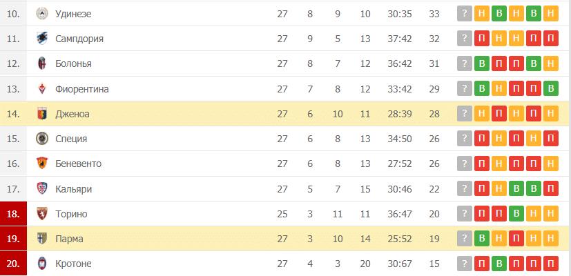Парма- Дженоа: таблица
