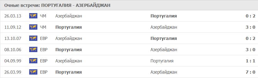 Португалия – Азербайджан: статистика