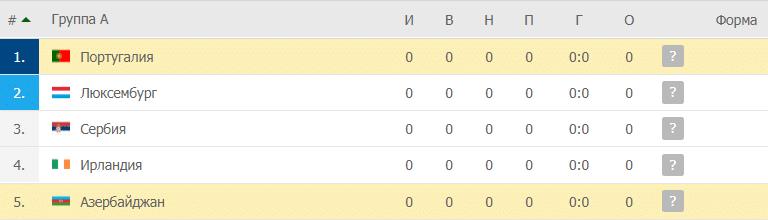 Португалия – Азербайджан: таблица