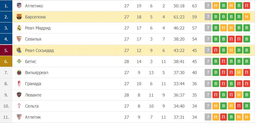 Реал Сосьедад – Барселона: таблица