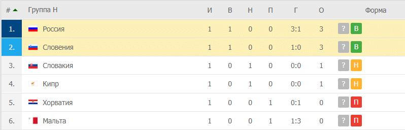 Россия – Словения: таблица