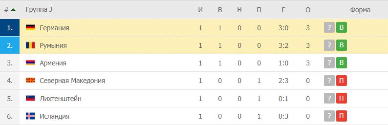 Румыния – Германия: таблица