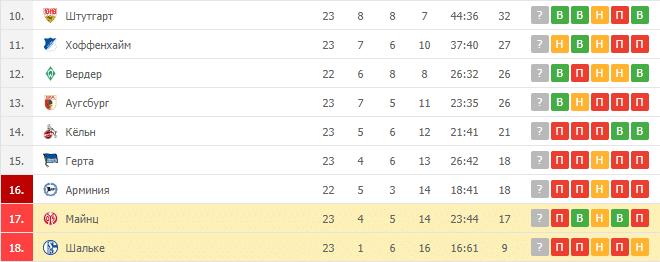 Шальке – Майнц: таблица