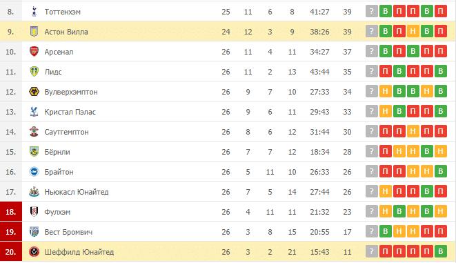 Шеффилд Юнайтед – Астон Вилла: таблица