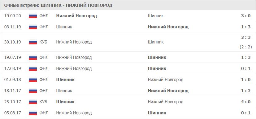 Шинник – Нижний Новгород: статистика