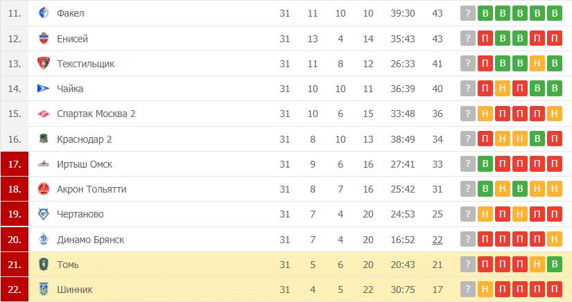 Шинник – Томь: таблица