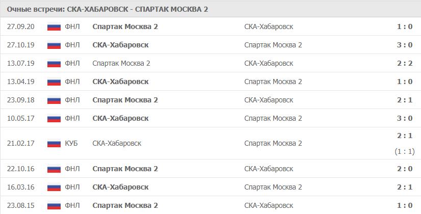 СКА-Хабаровск – Спартак Москва 2: статистика