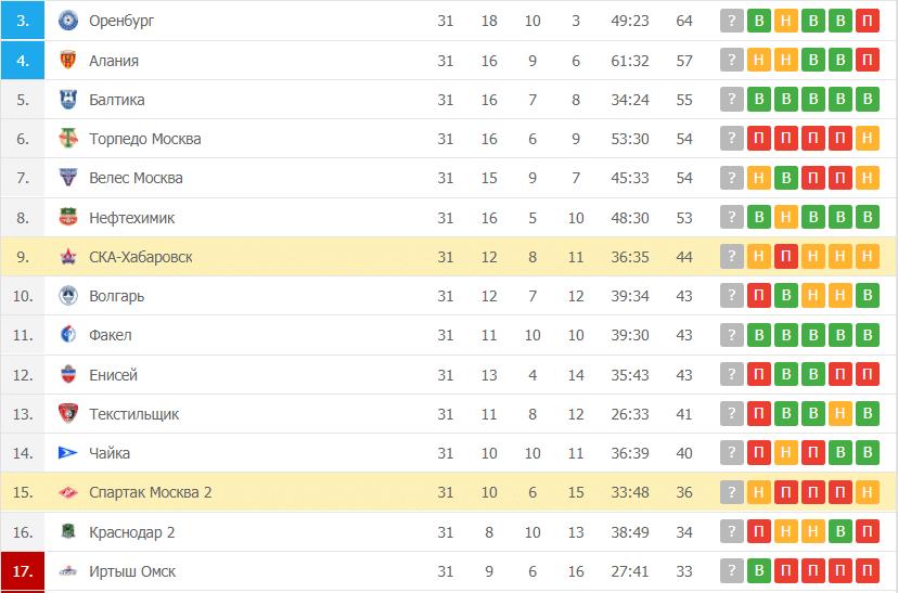 СКА-Хабаровск – Спартак Москва 2: таблица