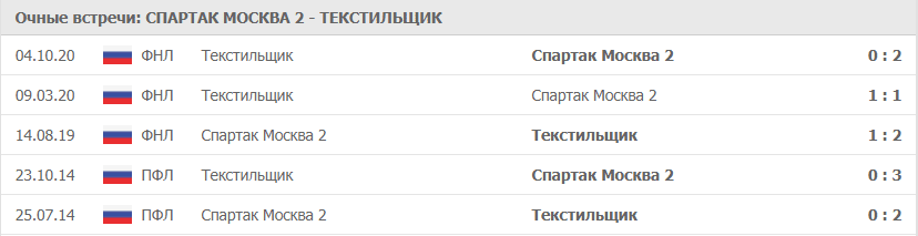 Спартак Москва 2 – Текстильщики: статистика