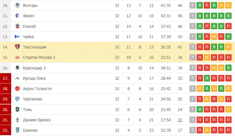 Спартак Москва 2 – Текстильщики: таблица