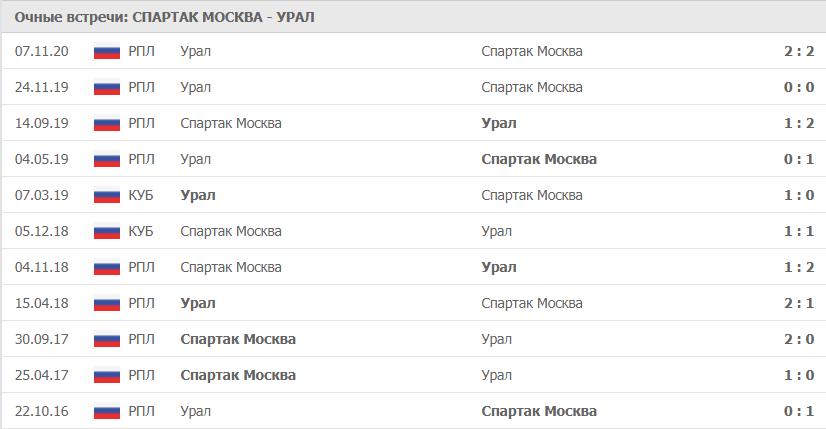 Спартак Москва – Урал: статистика