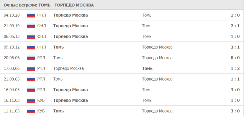 Томь – Торпедо Москва: статистика