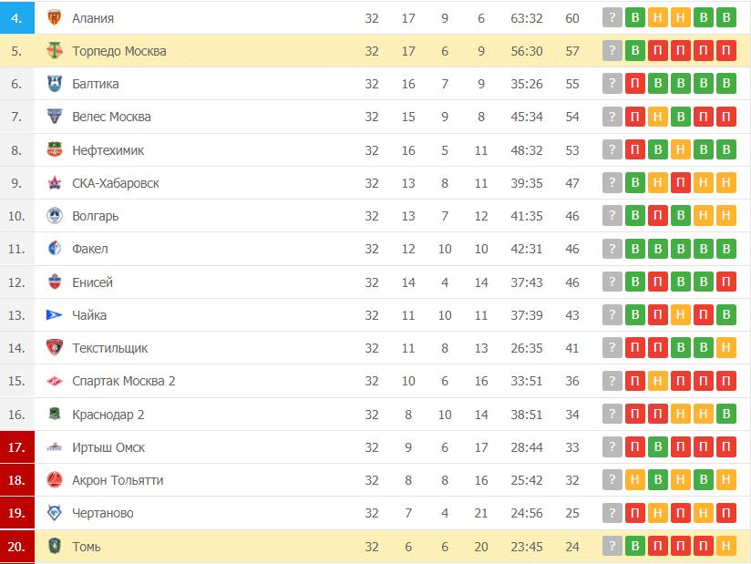 Томь – Торпедо Москва: таблица