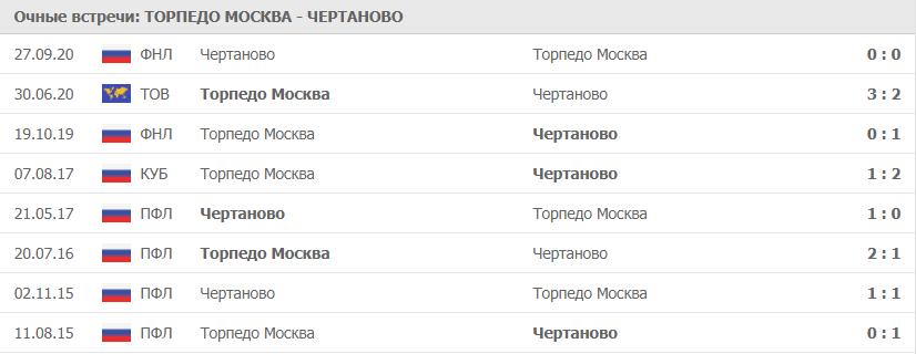 Торпедо Москва – Чертаново: статистика