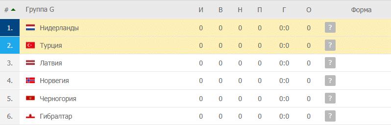 Турция – Нидерланды: таблица