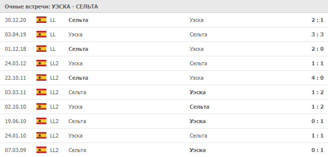 Уэска – Сельта: статистика