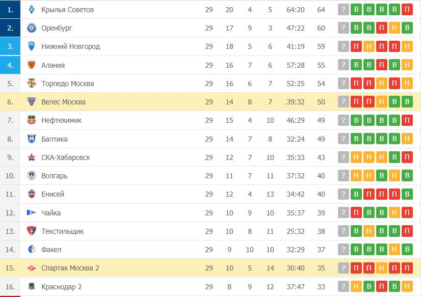 Велес Москва – Спартак Москва 2: таблица