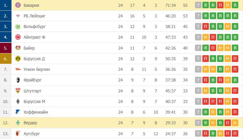 Вердер – Бавария: таблица