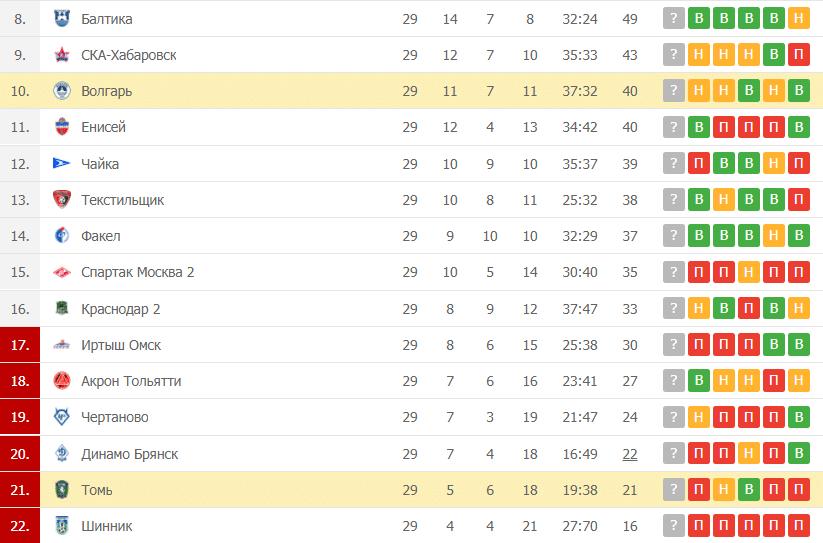 Волгарь – Томь: таблица