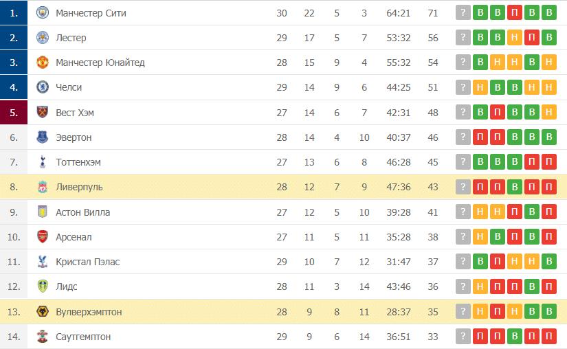 Вулверхэмптон – Ливерпуль: таблица
