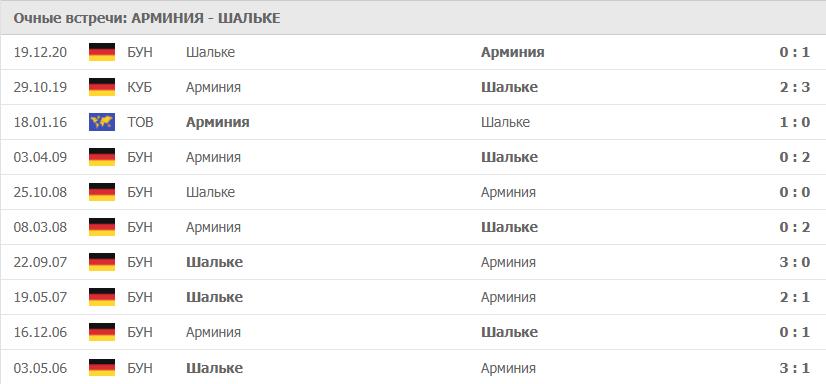 Арминия – Шальке: статистика