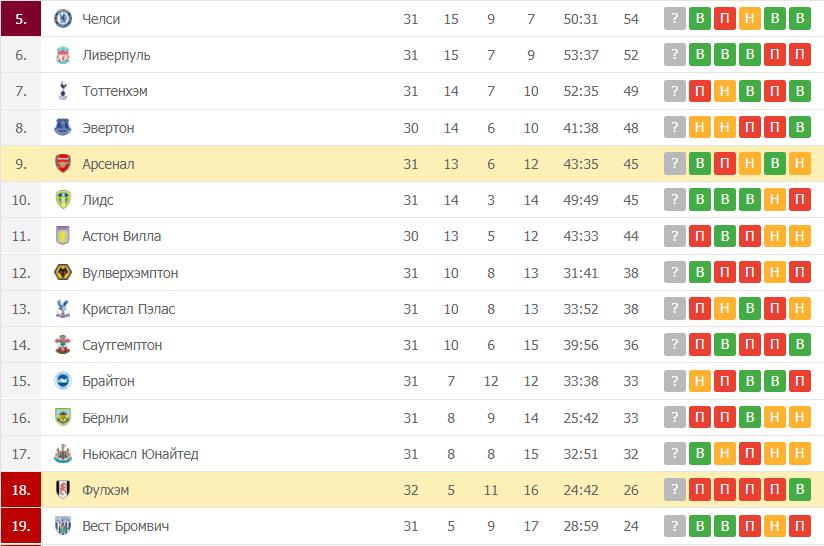 Арсенал – Фулхэм: таблица