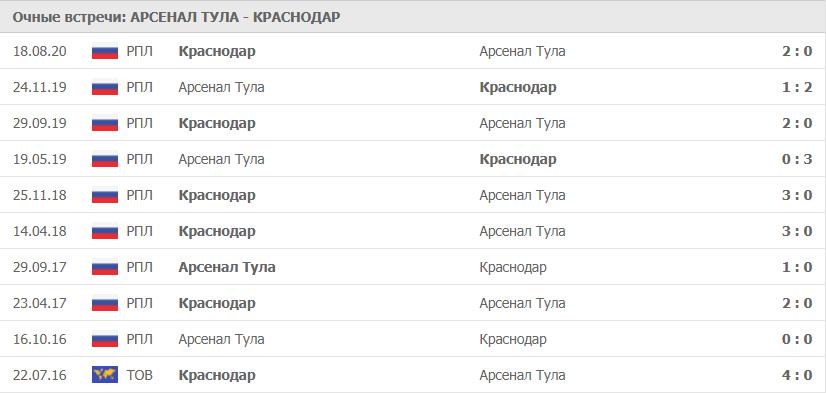 Арсенал Тула – Краснодар: статистика