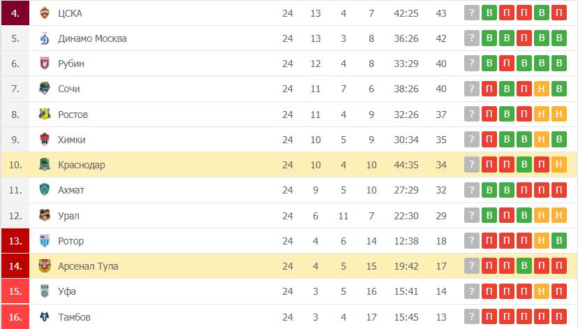 Арсенал Тула – Краснодар: таблица