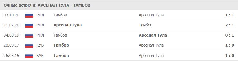 Арсенал Тула – Тамбов: статистика