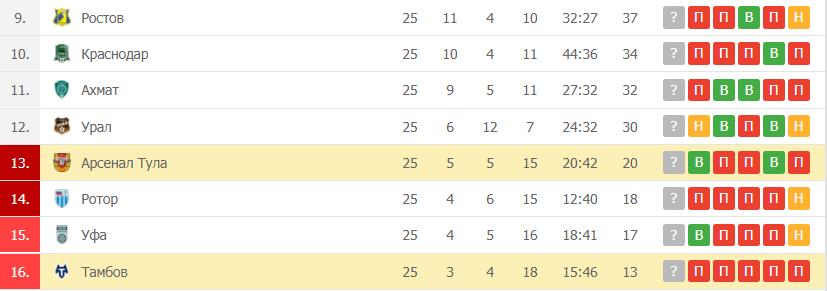 Арсенал Тула – Тамбов: таблица