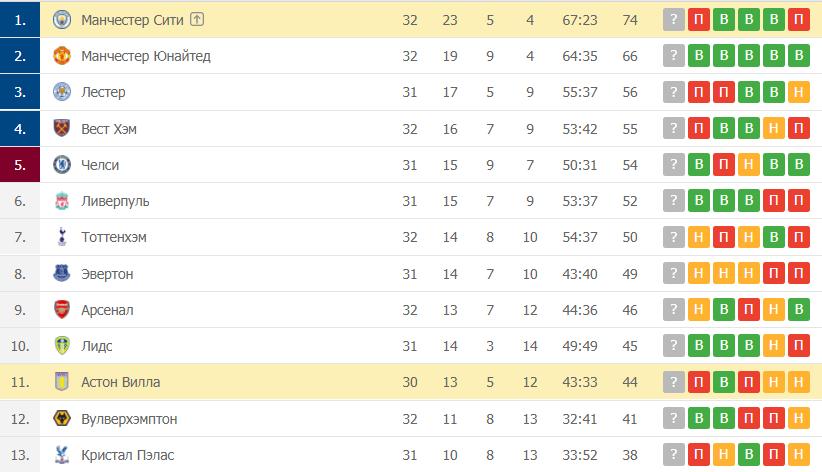 Астон Вилла – Манчестер Сити: таблица