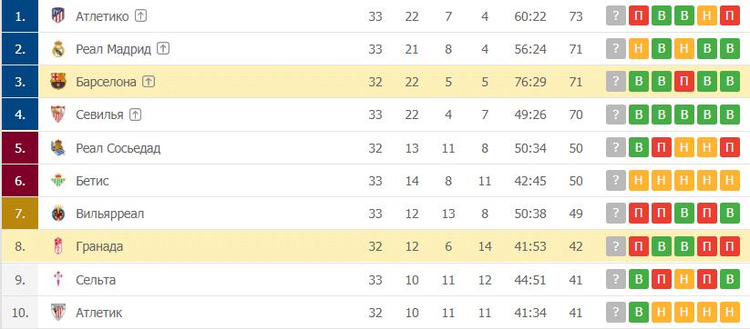 Барселона – Гранада: таблица