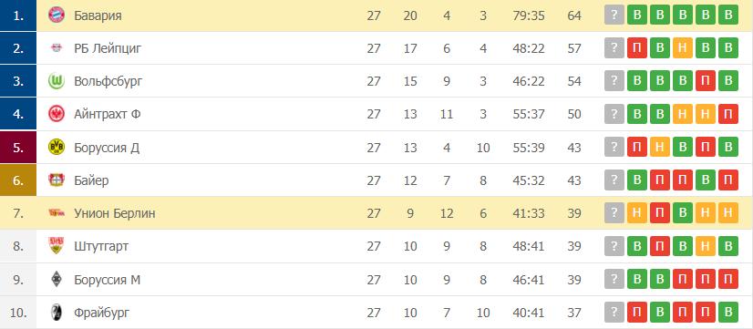 Бавария – Унион Берлин: таблица
