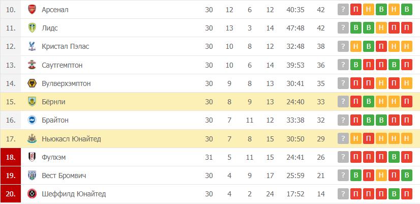 Бёрнли – Ньюкасл Юнайтед: таблица