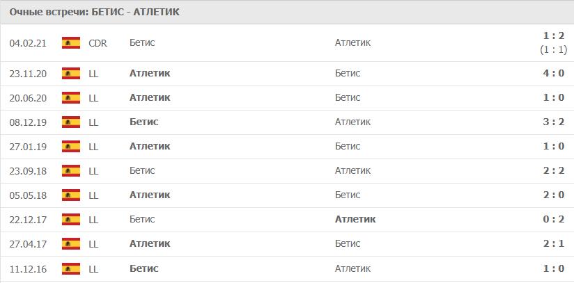 Бетис – Атлетик: статистика