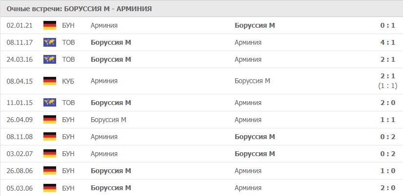 Боруссия М – Арминия: статистика