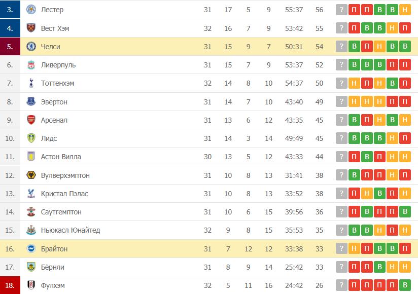 Челси – Брайтон: таблица
