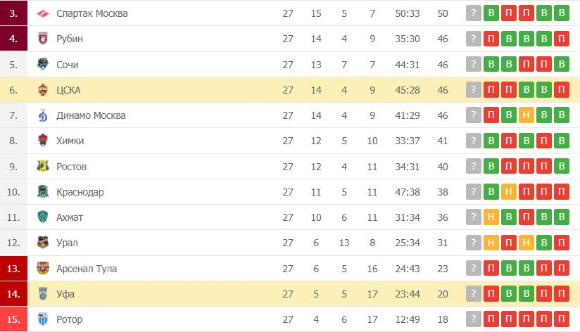 ЦСКА – Уфа: таблица