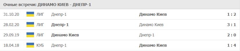 Динамо Киев – Днепр-1: статистика