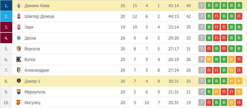 Динамо Киев – Днепр-1: таблица