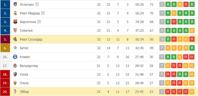Эйбар – Реал Сосьедад: таблица