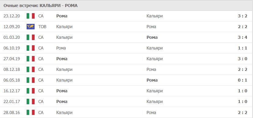 Кальяри – Рома: статистика