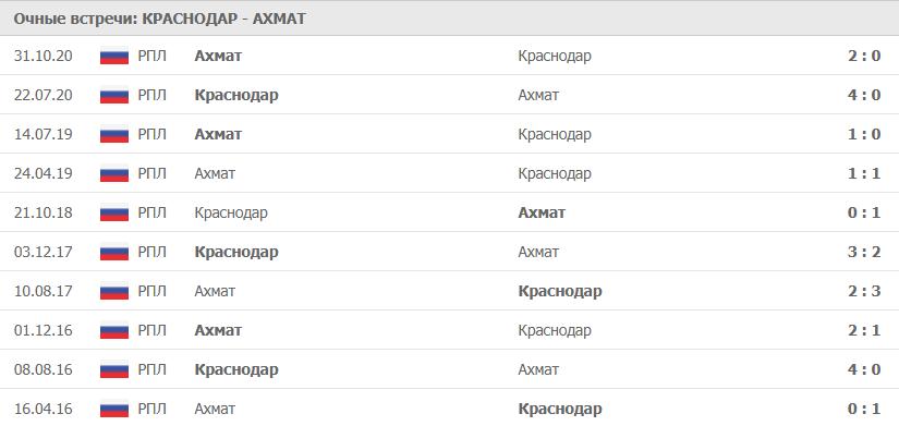 Краснодар – Ахмат: статистика