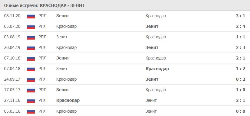 Краснодар – Зенит: статистика