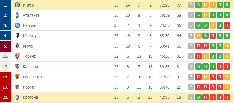 Кротоне – Интер: таблица