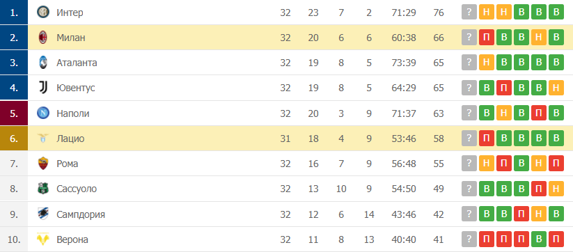 Лацио – Милан: таблица