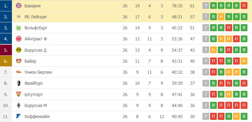 РБ Лейпциг – Бавария: таблица