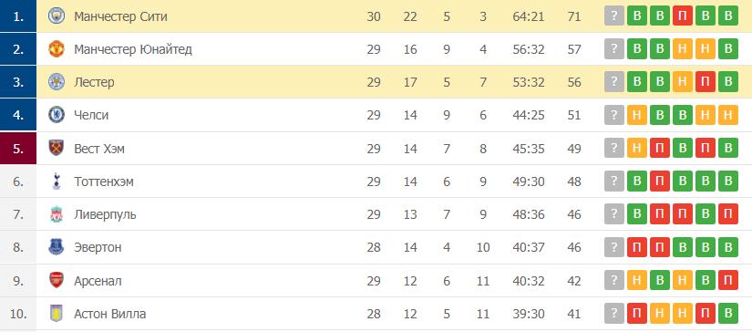 Лестер – Манчестер Сити: таблица