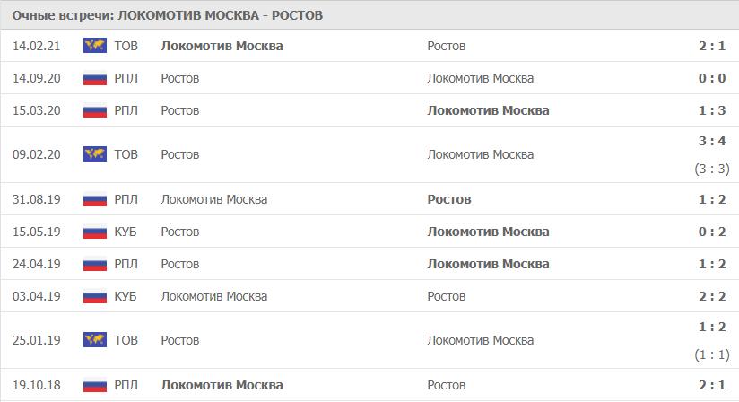 Локомотив Москва – Ростов: статистика