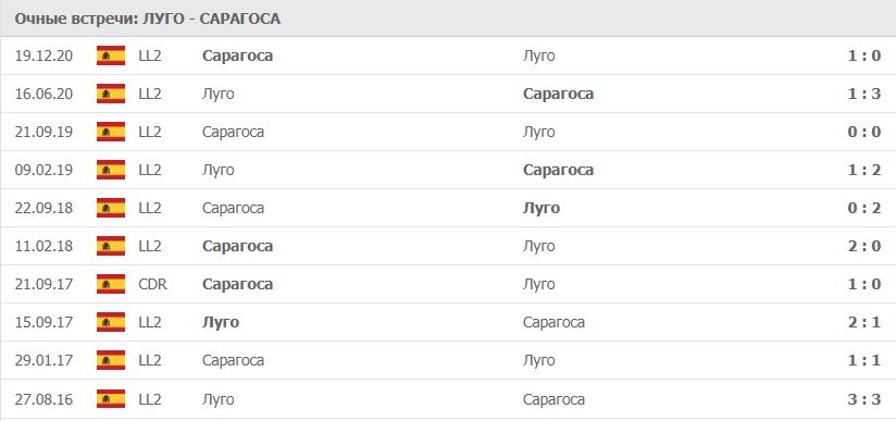 Луго – Сарагоса: статистика